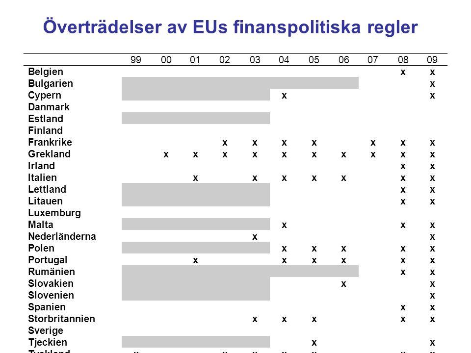 Överträdelser av EUs finanspolitiska regler 9900010203040506070809 Belgienxx Bulgarienx Cypernxx Danmark Estland Finland Frankrikexxxxxxx Greklandxxxx
