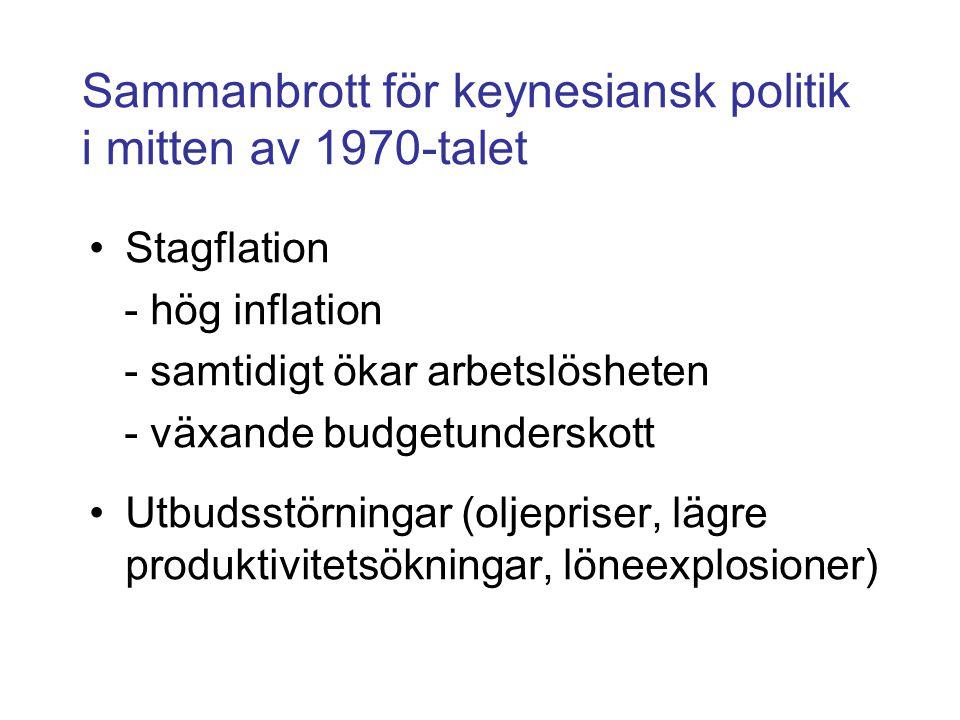 Sammanbrott för keynesiansk politik i mitten av 1970-talet •Stagflation - hög inflation - samtidigt ökar arbetslösheten - växande budgetunderskott •Ut