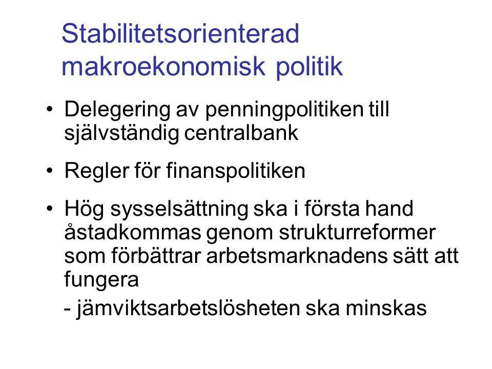 Penningpolitiken •Tydligt inflationsmål: 2 procent i Sverige •Aktivistisk politik men med andra mål än tidigare •Det är penningpolitiken som i första hand ska svara för konjunkturstabiliseringen - inflationen vid inflationsmålet - produktion och sysselsättning vid sina jämviktsnivåer - reporäntan följer s k Taylorregel