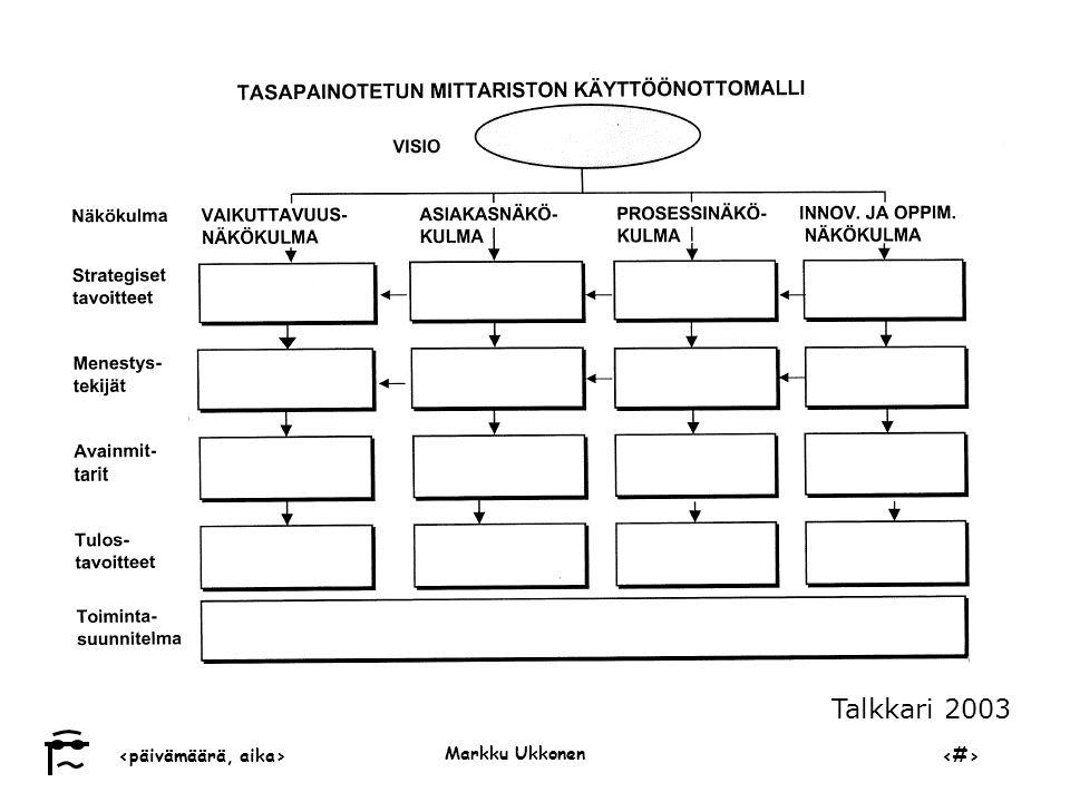 ‹päivämäärä, aika›‹#› Markku Ukkonen Talkkari 2003