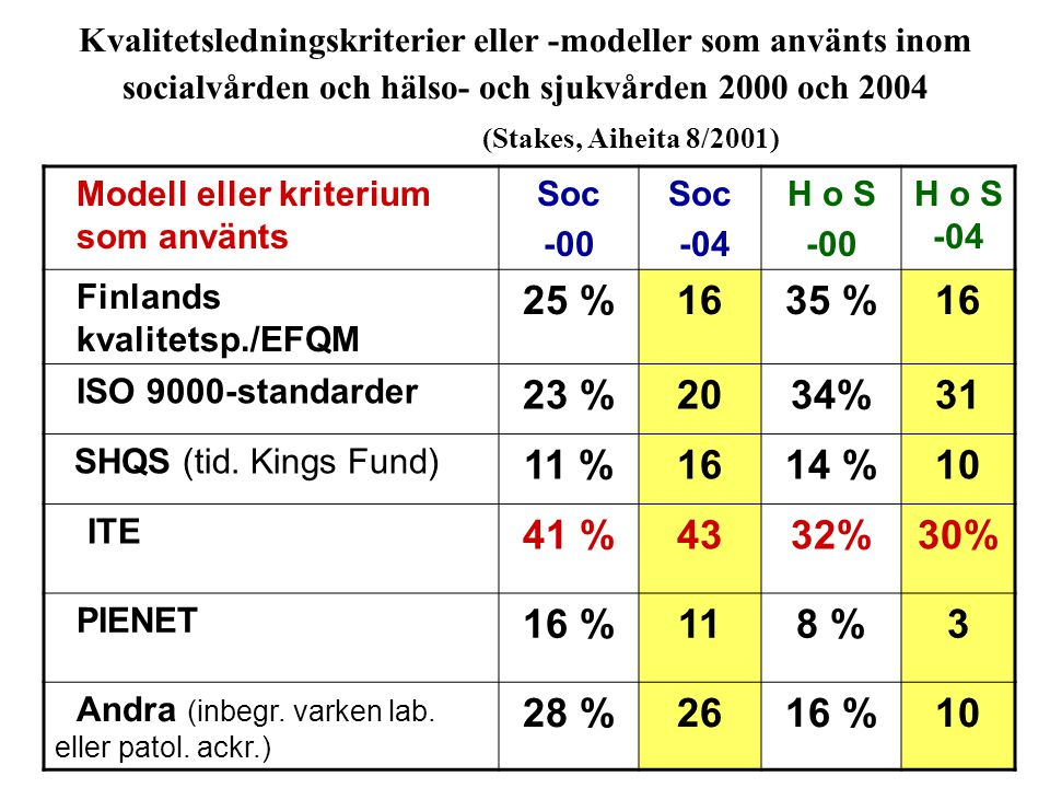 ‹päivämäärä, aika›‹#› Markku Ukkonen Kvalitetsledningskriterier eller -modeller som använts inom socialvården och hälso- och sjukvården 2000 och 2004 (Stakes, Aiheita 8/2001) Modell eller kriterium som använts Soc -00 Soc -04 H o S -00 H o S -04 Finlands kvalitetsp./EFQM 25 %1635 %16 ISO 9000-standarder 23 %2034%31 SHQS (tid.