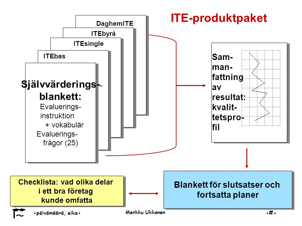 ‹päivämäärä, aika›‹#› Markku Ukkonen ITE-produktpaket Blankett för slutsatser och fortsatta planer Blankett för slutsatser och fortsatta planer ) ) Självvärderings- blankett: Evaluerings- instruktion + vokabulär Evaluerings- frågor (25) Självvärderings- blankett: Evaluerings- instruktion + vokabulär Evaluerings- frågor (25) DaghemITE ITEbas ITEsingle ITEbyrå Sam- man- fattning av resultat: kvalit- tetspro- fil Checklista: vad olika delar i ett bra företag kunde omfatta Checklista: vad olika delar i ett bra företag kunde omfatta