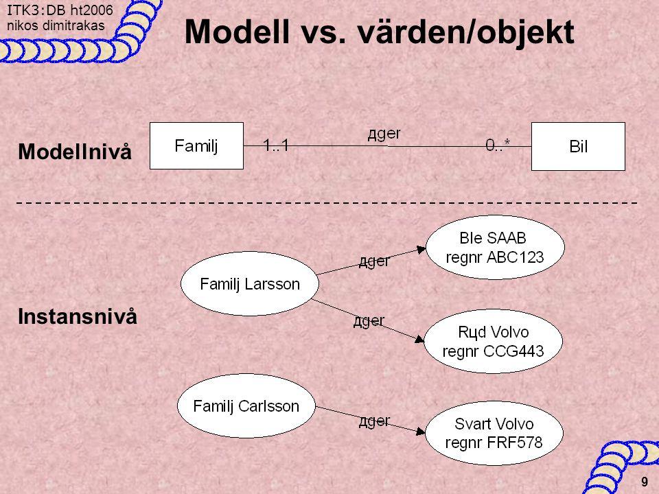 ITK3:DB h t2006 nikos dimitrakas 9 Modell vs. värden/objekt Modellnivå Instansnivå