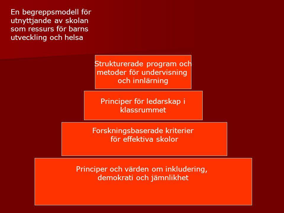 Principer och värden om inkludering, demokrati och jämnlikhet Forskningsbaserade kriterier för effektiva skolor Principer för ledarskap i klassrummet