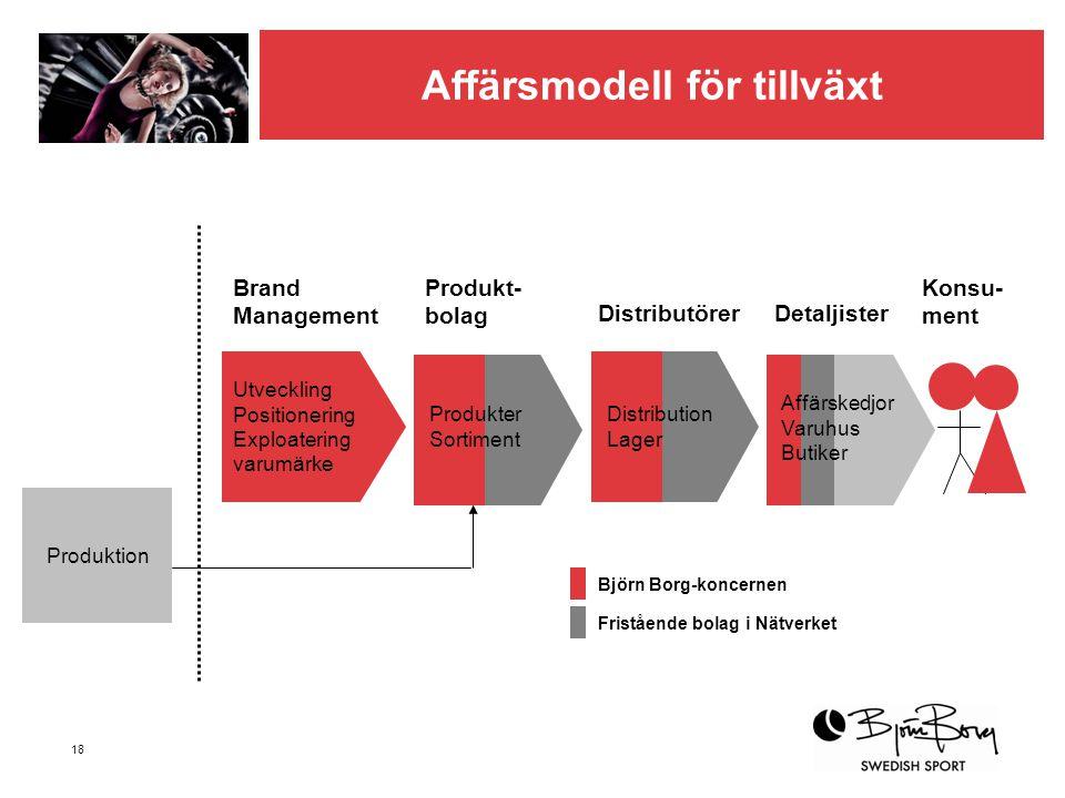 18 Utveckling Positionering Exploatering varumärke Produktion Brand Management Produkt- bolag DistributörerDetaljister Konsu- ment Produkter Sortiment