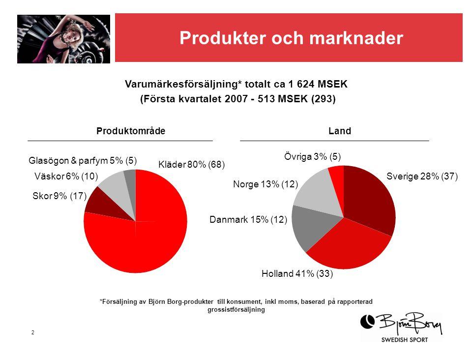 2 Produkter och marknader Varumärkesförsäljning* totalt ca 1 624 MSEK (Första kvartalet 2007 - 513 MSEK (293) Kläder 80% (68) Väskor 6% (10) Skor 9% (