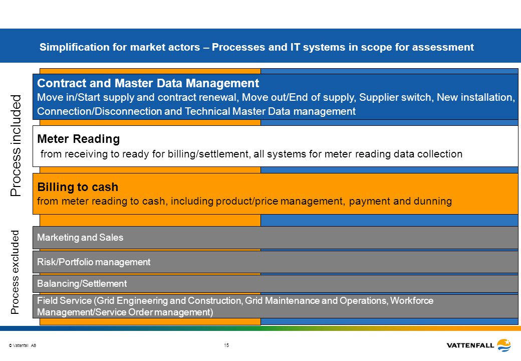 © Vattenfall AB 15 Simplification for market actors – Processes and IT systems in scope for assessment Contract and Master Data Management Move in/Sta