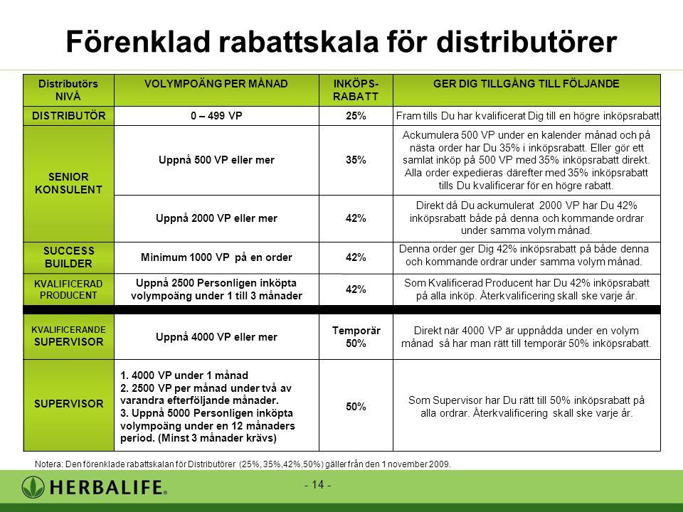 - 14 - Förenklad rabattskala för distributörer Som Supervisor har Du rätt till 50% inköpsrabatt på alla ordrar.