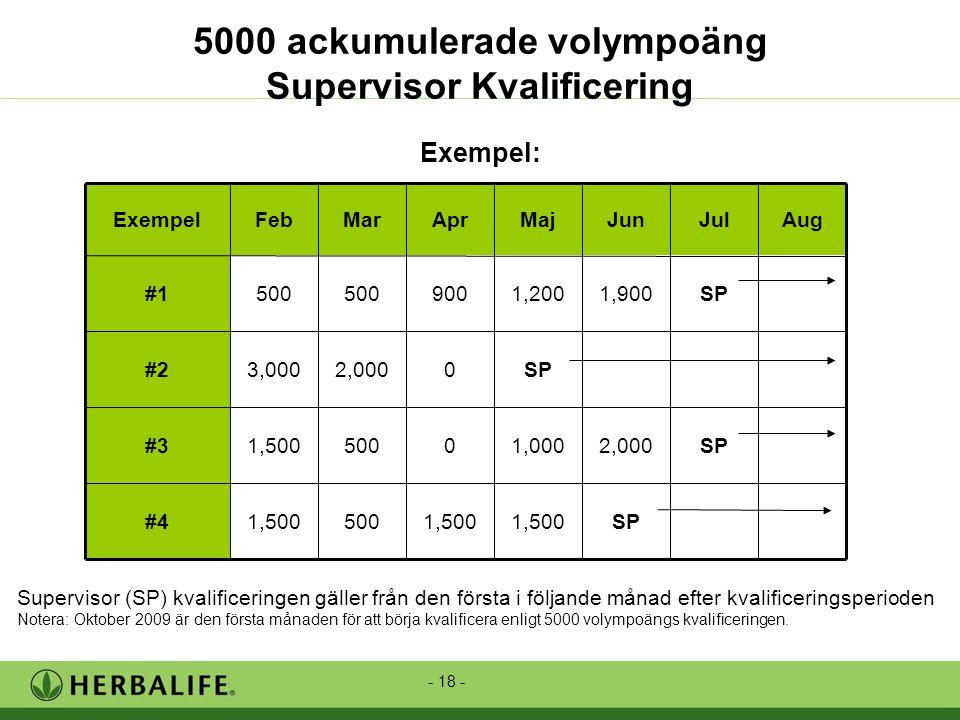 - 18 - Supervisor (SP) kvalificeringen gäller från den första i följande månad efter kvalificeringsperioden Notera: Oktober 2009 är den första månaden för att börja kvalificera enligt 5000 volympoängs kvalificeringen.