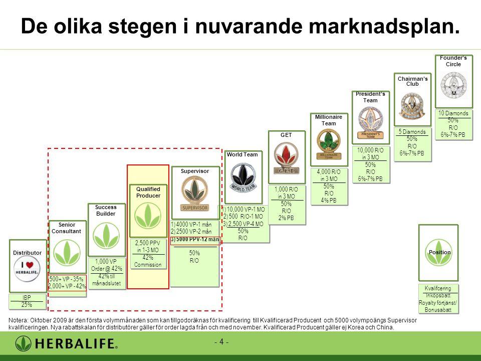 - 4 - De olika stegen i nuvarande marknadsplan.