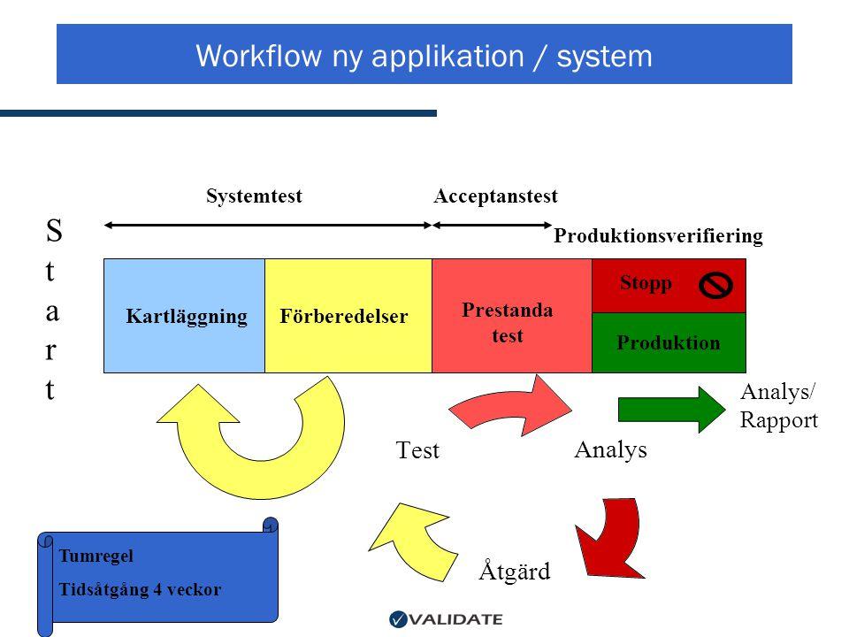 Workflow ny applikation / system Produktion StartStart Stopp Prestanda test KartläggningFörberedelser Analys Åtgärd Test Tumregel Tidsåtgång 4 veckor