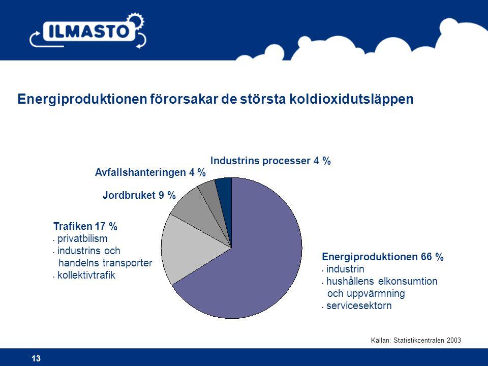 Energiproduktionen förorsakar de största koldioxidutsläppen 13 Energiproduktionen 66 % • industrin • hushållens elkonsumtion och uppvärmning • servicesektorn Trafiken 17 % • privatbilism • industrins och handelns transporter • kollektivtrafik Jordbruket 9 % Avfallshanteringen 4 % Industrins processer 4 % Källan: Statistikcentralen 2003