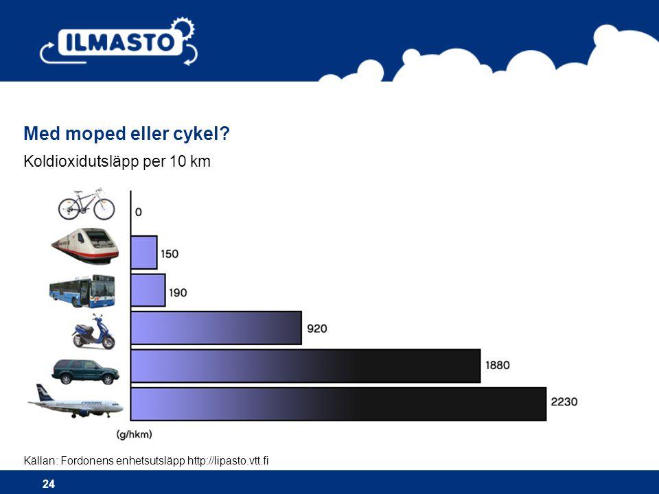 Koldioxidutsläpp per 10 km Med moped eller cykel.