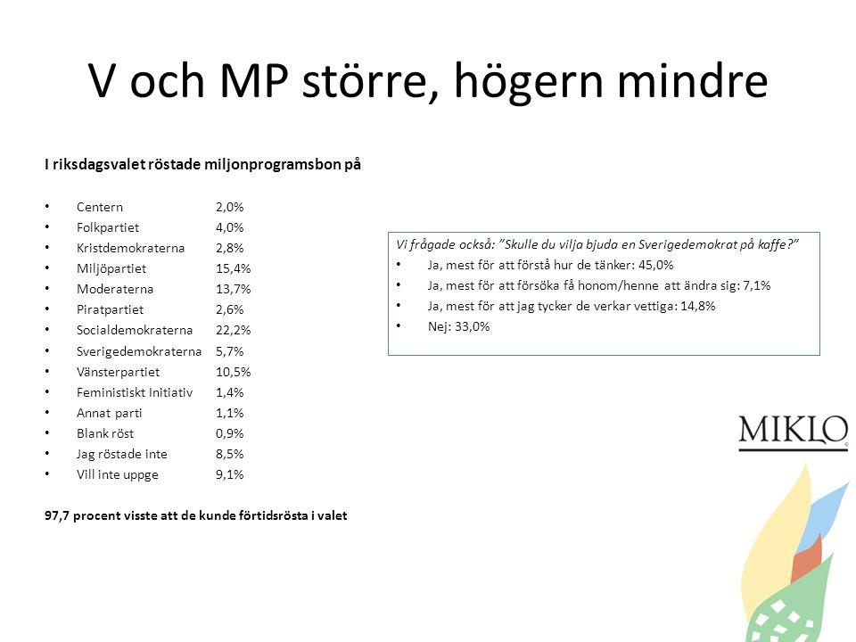 V och MP större, högern mindre I riksdagsvalet röstade miljonprogramsbon på • Centern2,0% • Folkpartiet4,0% • Kristdemokraterna2,8% • Miljöpartiet15,4% • Moderaterna13,7% • Piratpartiet2,6% • Socialdemokraterna22,2% • Sverigedemokraterna5,7% • Vänsterpartiet10,5% • Feministiskt Initiativ1,4% • Annat parti1,1% • Blank röst0,9% • Jag röstade inte8,5% • Vill inte uppge9,1% 97,7 procent visste att de kunde förtidsrösta i valet Vi frågade också: Skulle du vilja bjuda en Sverigedemokrat på kaffe? • Ja, mest för att förstå hur de tänker: 45,0% • Ja, mest för att försöka få honom/henne att ändra sig: 7,1% • Ja, mest för att jag tycker de verkar vettiga: 14,8% • Nej: 33,0%
