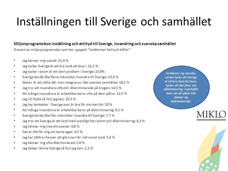 Inställningen till Sverige och samhället Miljonprogramsbon inställning och attityd till Sverige, invandring och svenska samhället Procent av miljonprogramsbor som har uppgett instämmer helt och hållet • Jag känner mig svensk: 51,9 % • Jag tycker Sverige är ett bra land att leva i: 32,5 % • Jag tycker rasism är ett stort problem i Sverige: 23,9% • Sverige borde låta färre människor invandra till Sverige: 23,9 % • Skolan är ett ställe där man integreras i det svenska samhället: 18,2 % • Jag tror att invandrare ofta blir diskriminerade på krogen: 14,5 % • Att många invandrare är arbetslösa beror ofta på dem själva: 12,5 % • Jag vill flytta så fort jag kan: 10,3 % • Jag har kontakter i Sverige som är bra för min karriär: 10 % • Att många invandrare är arbetslösa beror på diskriminering: 9,1 % • Sverige borde låta fler människor invandra till Sverige: 7,7 % • Jag tror att Sverige är ett land med ovanligt lite rasism och diskriminering: 6,3 % • Jag känner mig inte alls svensk: 4,8 % • Det är lätt för mig att starta eget: 4,3 % • Jag har bättre chanser att göra karriär i ett annat land: 3,4 % • Jag känner mig ofta diskriminerad: 2,8 % • Jag tänker lämna Sverige så fort jag kan: 2,3 % De känner sig svenska, verkar tycka att Sverige är ett bra land att leva i, tycker att det finns viss diskriminering i samhället även om de själva inte känner sig diskriminerade.