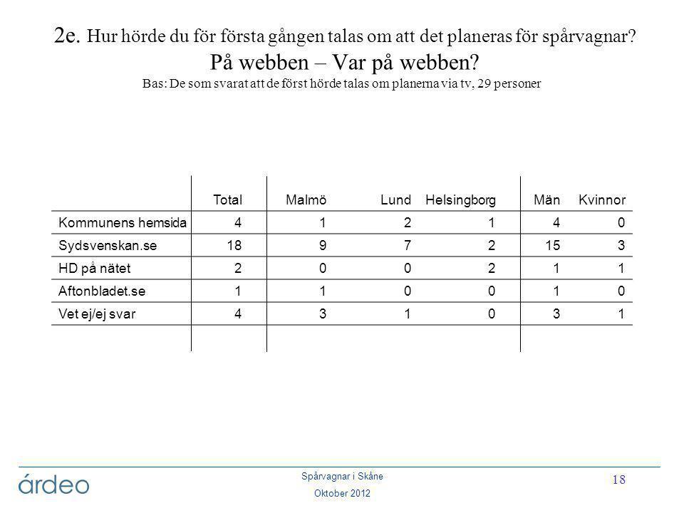 Spårvagnar i Skåne Oktober 2012 18 2e. Hur hörde du för första gången talas om att det planeras för spårvagnar? På webben – Var på webben? Bas: De som