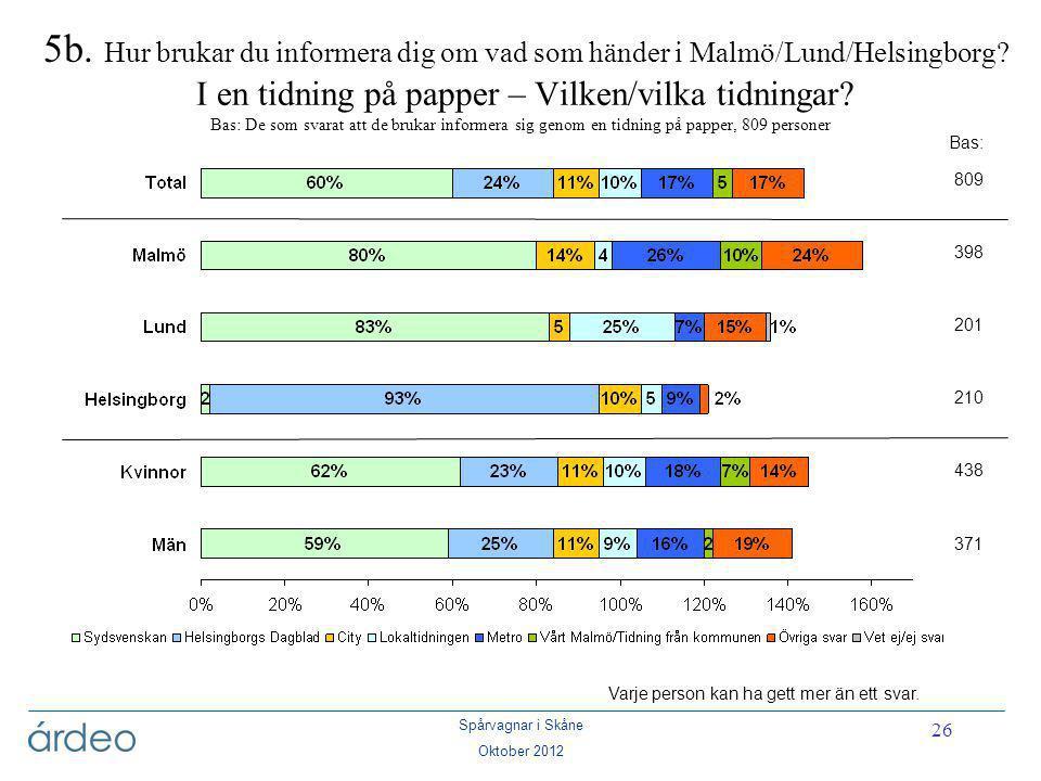 Spårvagnar i Skåne Oktober 2012 26 5b. Hur brukar du informera dig om vad som händer i Malmö/Lund/Helsingborg? I en tidning på papper – Vilken/vilka t