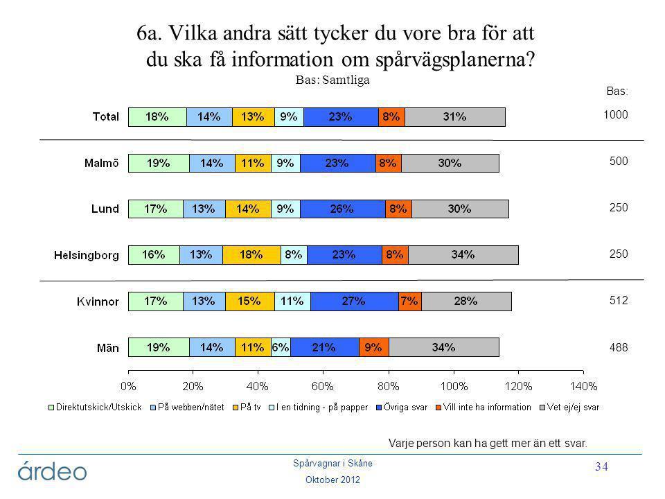 Spårvagnar i Skåne Oktober 2012 34 6a. Vilka andra sätt tycker du vore bra för att du ska få information om spårvägsplanerna? Bas: Samtliga Bas: 1000