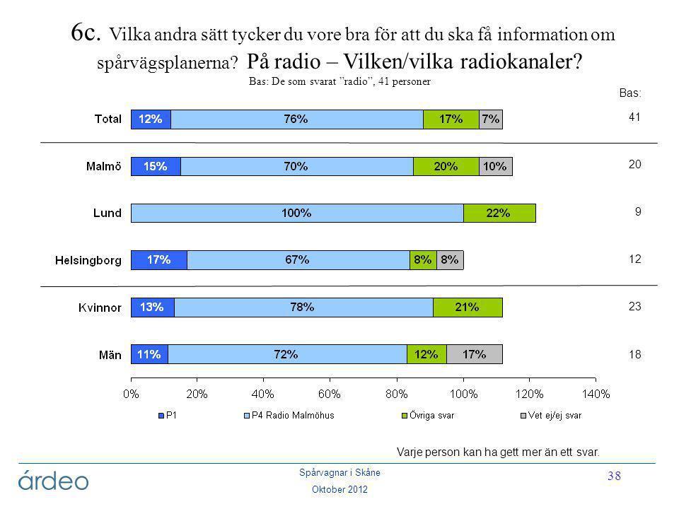 Spårvagnar i Skåne Oktober 2012 38 Bas: 41 20 9 12 23 18 6c. Vilka andra sätt tycker du vore bra för att du ska få information om spårvägsplanerna? På