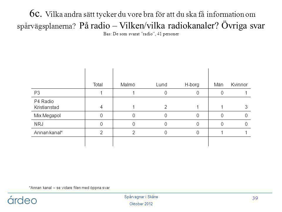 Spårvagnar i Skåne Oktober 2012 39 *Annan kanal – se vidare filen med öppna svar 6c. Vilka andra sätt tycker du vore bra för att du ska få information