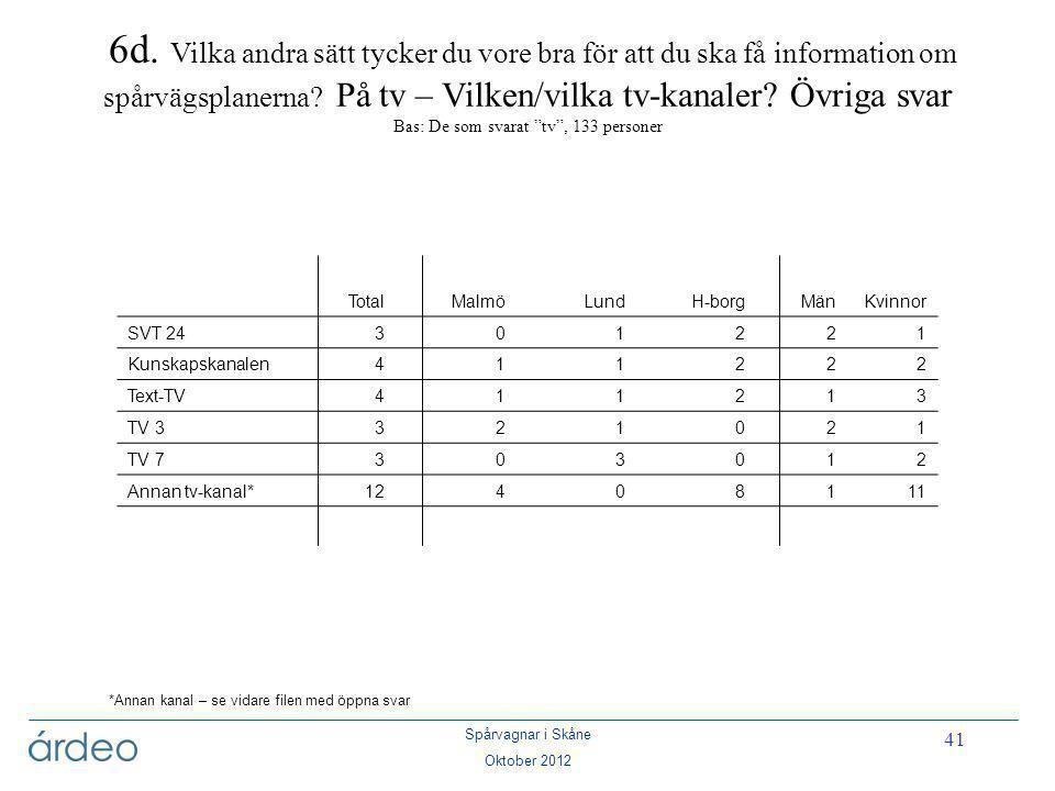 Spårvagnar i Skåne Oktober 2012 41 6d. Vilka andra sätt tycker du vore bra för att du ska få information om spårvägsplanerna? På tv – Vilken/vilka tv-
