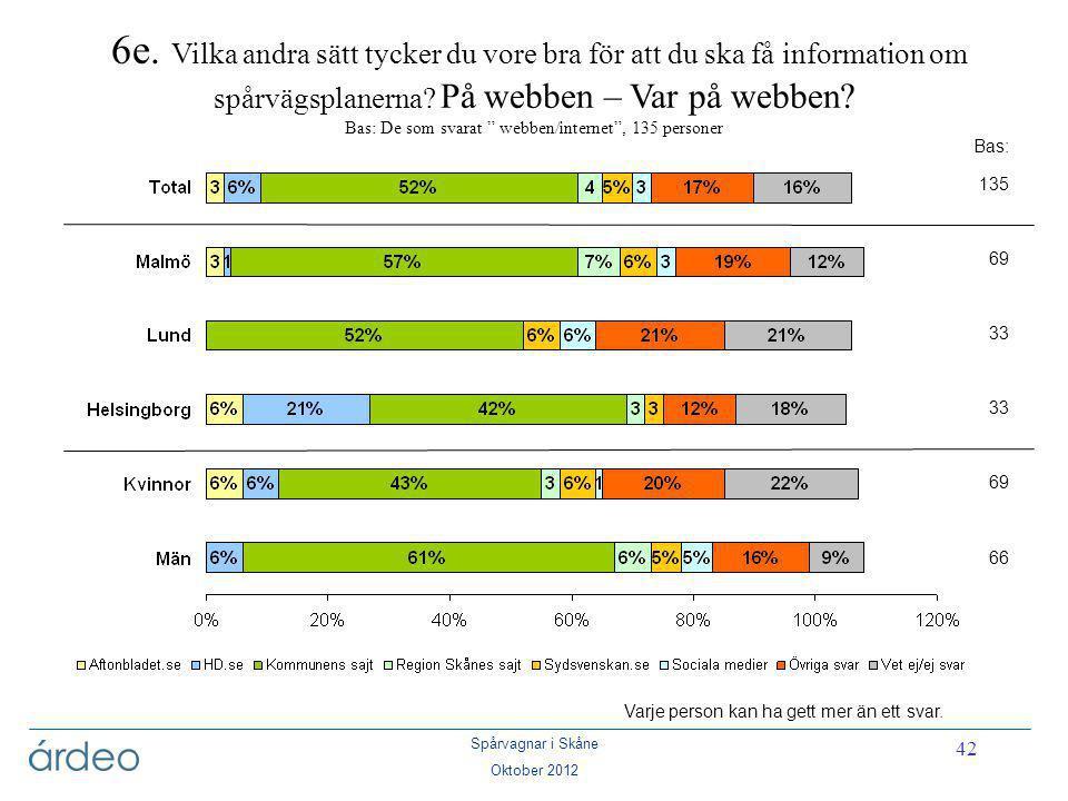 Spårvagnar i Skåne Oktober 2012 42 Bas: 135 69 33 69 66 6e. Vilka andra sätt tycker du vore bra för att du ska få information om spårvägsplanerna? På