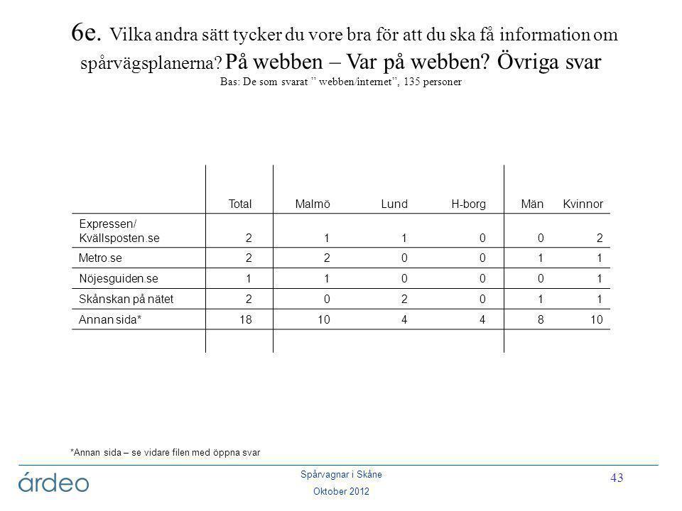 Spårvagnar i Skåne Oktober 2012 43 *Annan sida – se vidare filen med öppna svar 6e. Vilka andra sätt tycker du vore bra för att du ska få information