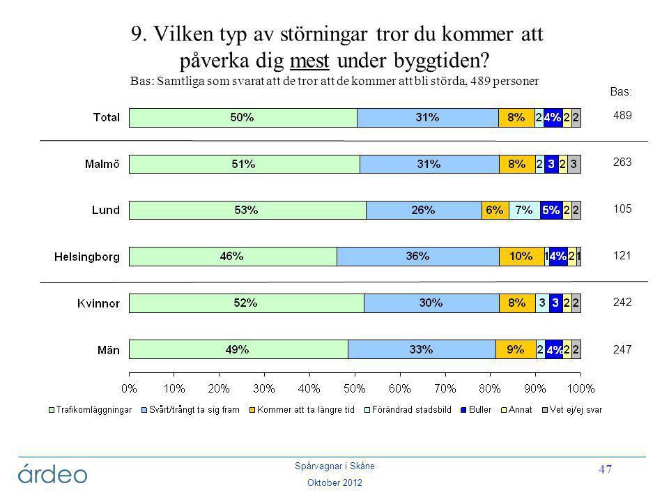 Spårvagnar i Skåne Oktober 2012 47 9. Vilken typ av störningar tror du kommer att påverka dig mest under byggtiden? Bas: Samtliga som svarat att de tr