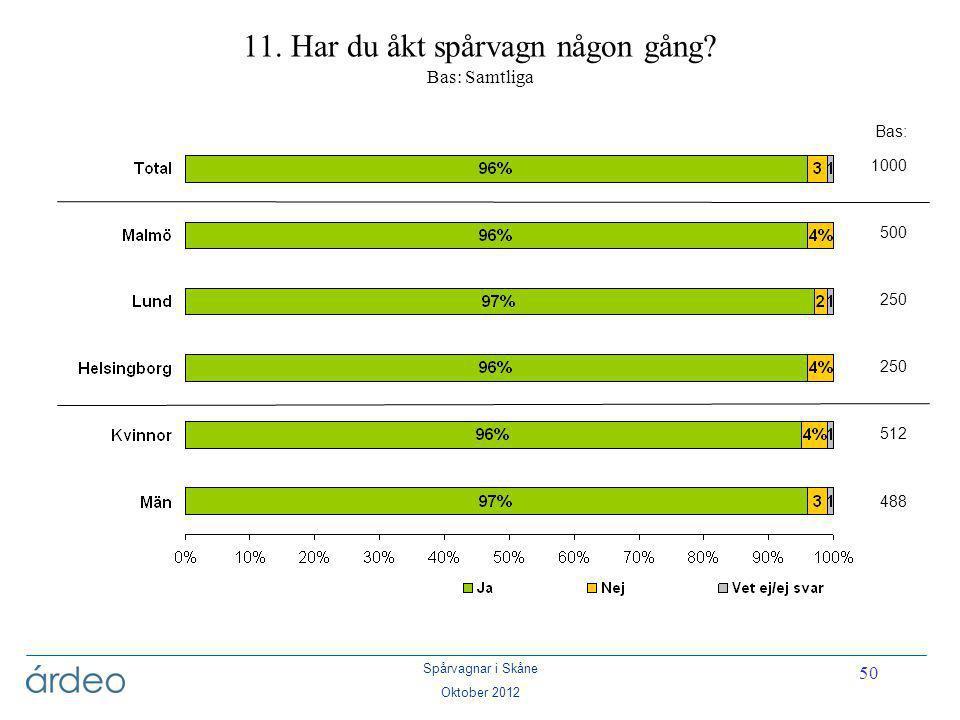 Spårvagnar i Skåne Oktober 2012 50 11. Har du åkt spårvagn någon gång? Bas: Samtliga Bas: 1000 500 250 512 488