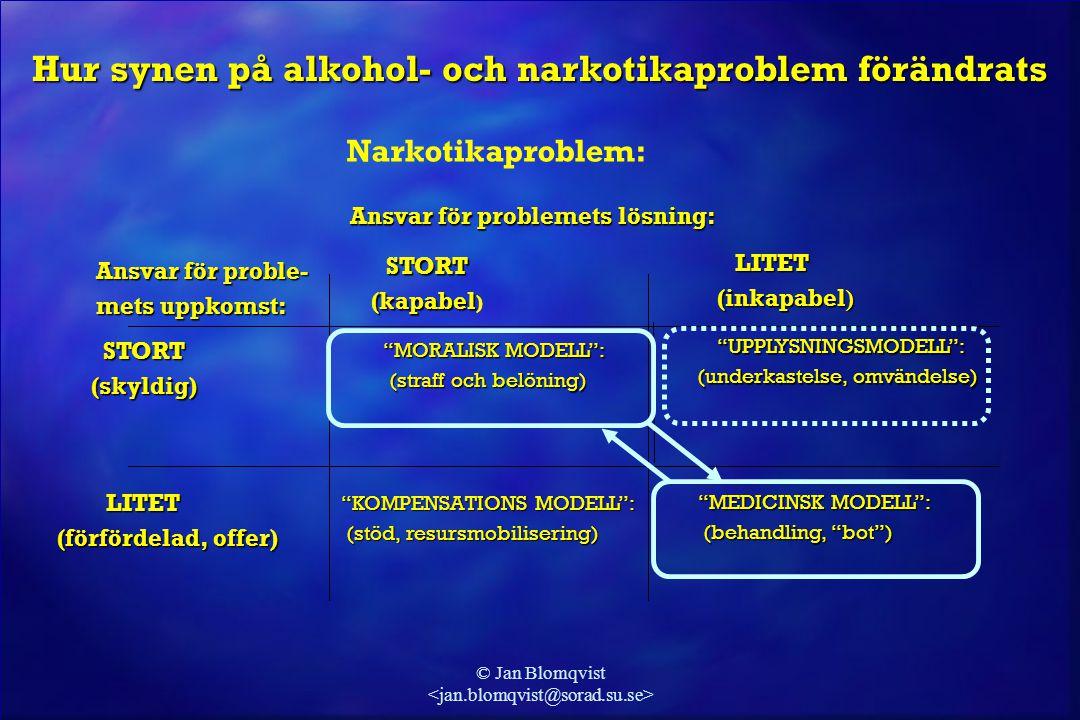 © Jan Blomqvist Ansvar för problemets lösning: Ansvar för problemets lösning: STORT STORT (kapabel (kapabel )  LITET  (inkapabel ) Ansvar för proble