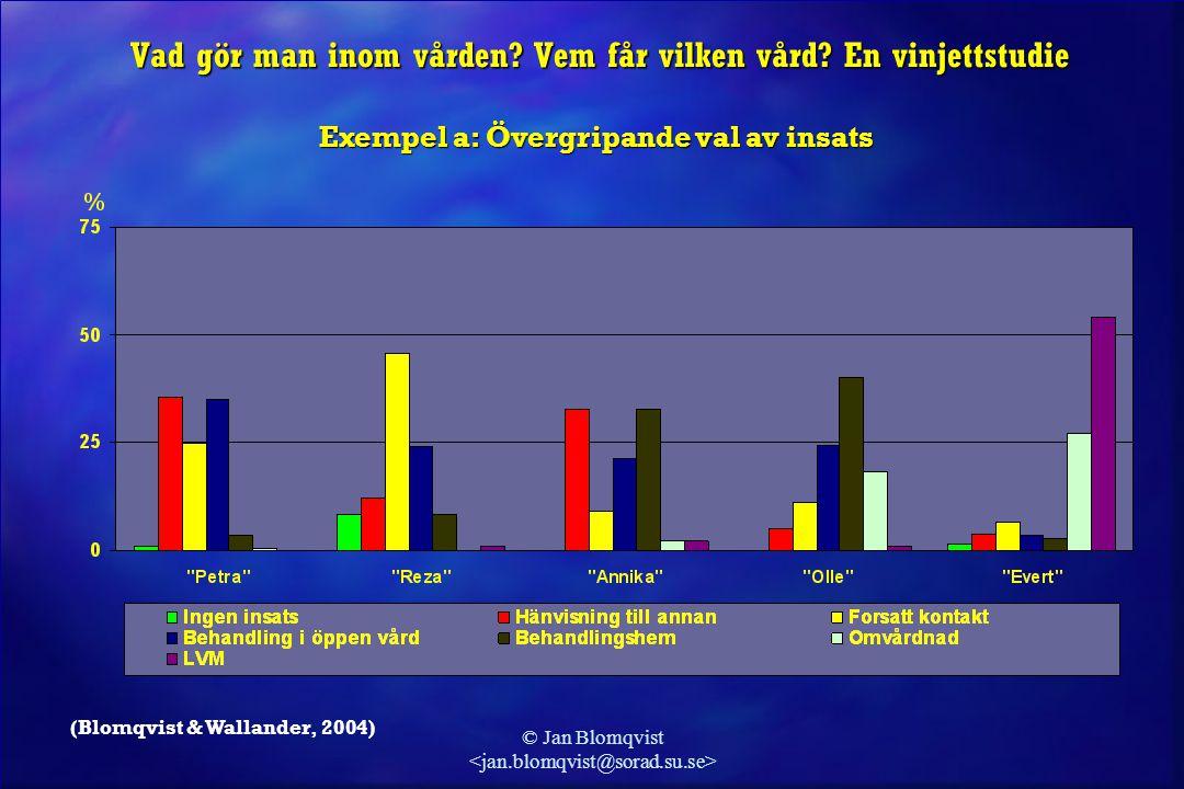 © Jan Blomqvist (Blomqvist & Wallander, 2004) Vad gör man inom vården? Vem får vilken vård? En vinjettstudie Exempel a: Övergripande val av insats