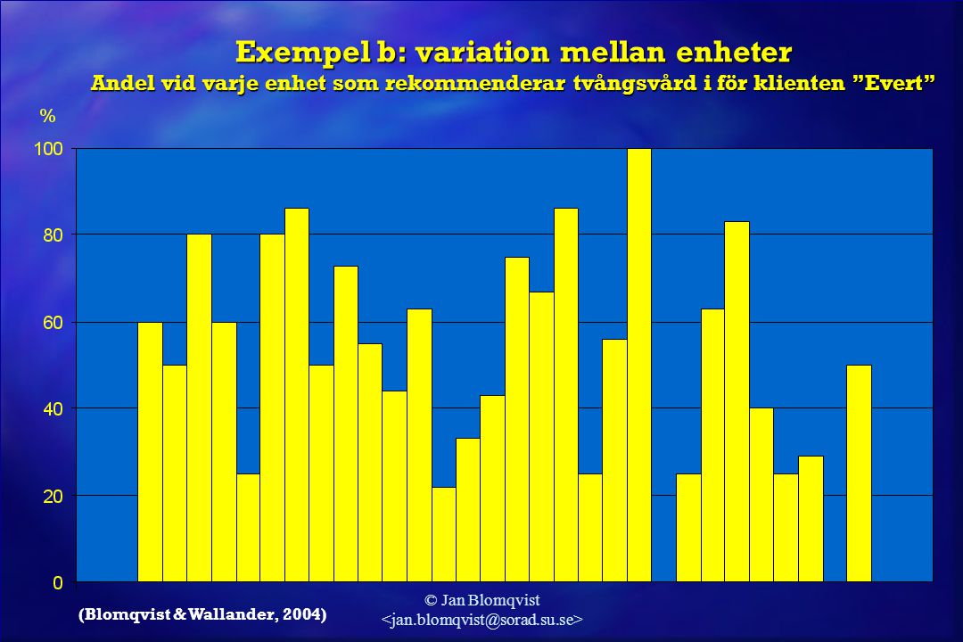 """© Jan Blomqvist Exempel b: variation mellan enheter Andel vid varje enhet som rekommenderar tvångsvård i för klienten """"Evert"""" (Blomqvist & Wallander,"""