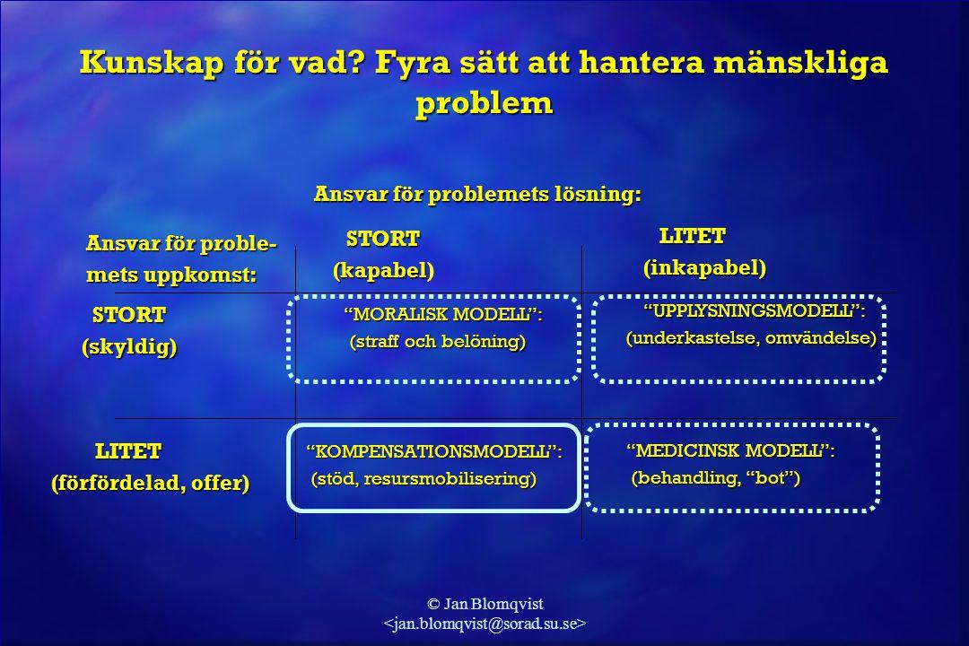 © Jan Blomqvist Ansvar för problemets lösning: Ansvar för problemets lösning: STORT STORT (kapabel (kapabel)  LITET (inkapabel) (inkapabel) Ansvar fö