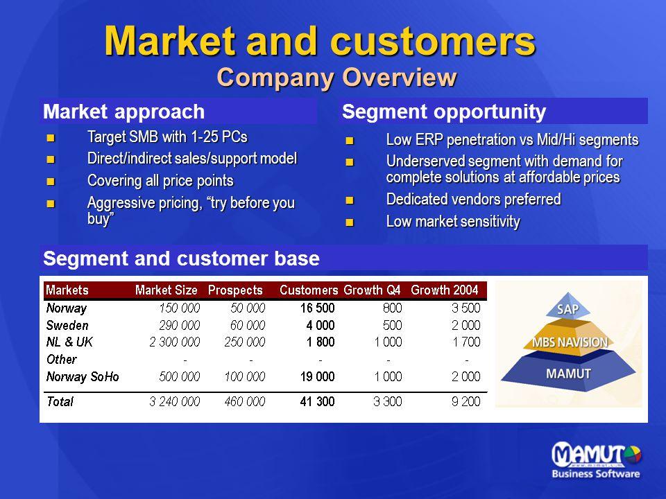 Målsättningar - MBS 9  Större internationell produktbredd  Flytta kunder uppåt i porteföljen  Bäst i test  Sum  Högre omsättning  Befästa position som marknadsledare och runner up