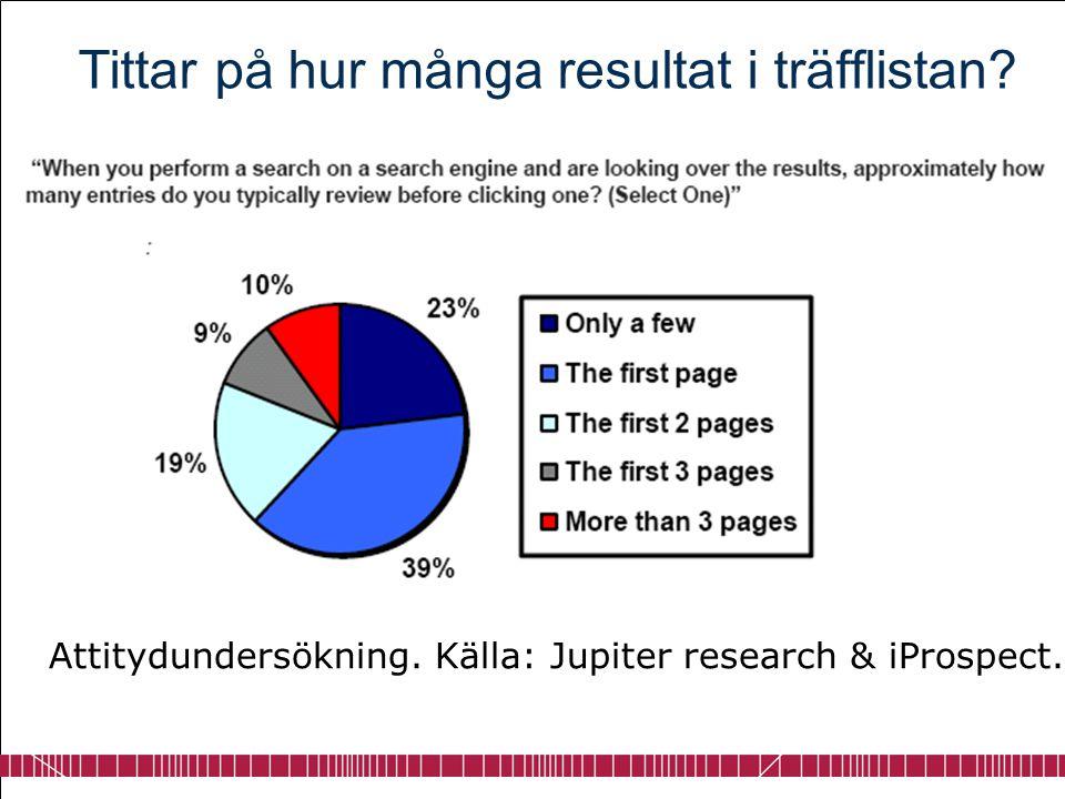 Tittar på hur många resultat i träfflistan? Attitydundersökning. Källa: Jupiter research & iProspect.