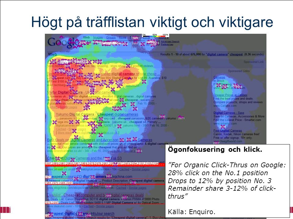"""Ögonfokusering och klick. """"For Organic Click-Thrus on Google: 28% click on the No.1 position Drops to 12% by position No. 3 Remainder share 3-12% of c"""