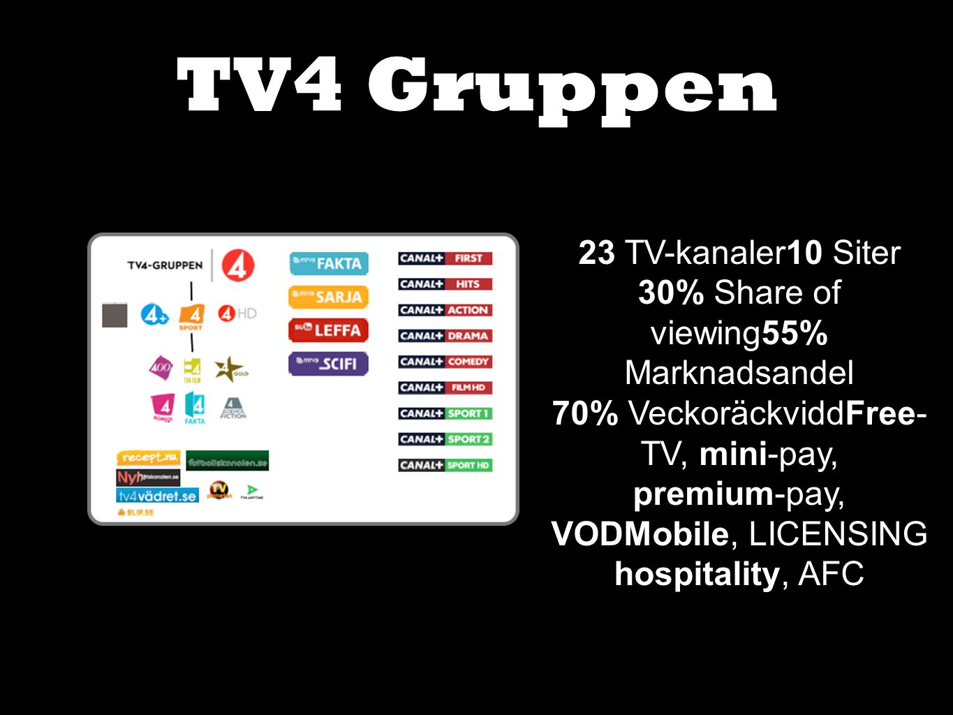 TV4 Gruppen 23 TV-kanaler10 Siter 30% Share of viewing55% Marknadsandel 70% VeckoräckviddFree- TV, mini-pay, premium-pay, VODMobile, LICENSING hospitality, AFC
