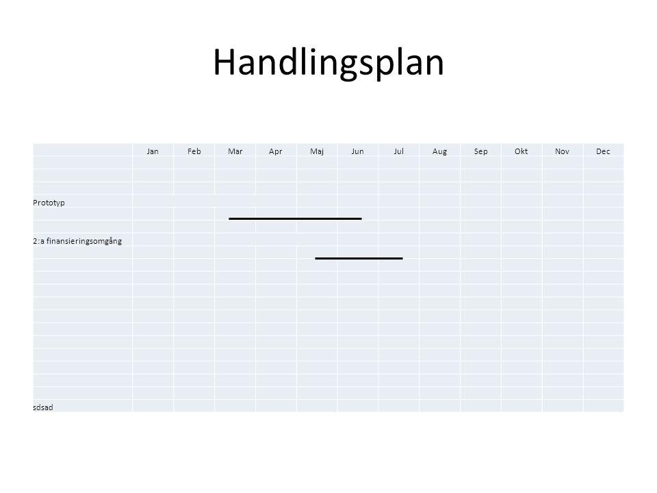Handlingsplan JanFebMarAprMajJunJulAugSepOktNovDec Prototyp 2:a finansieringsomgång sdsad
