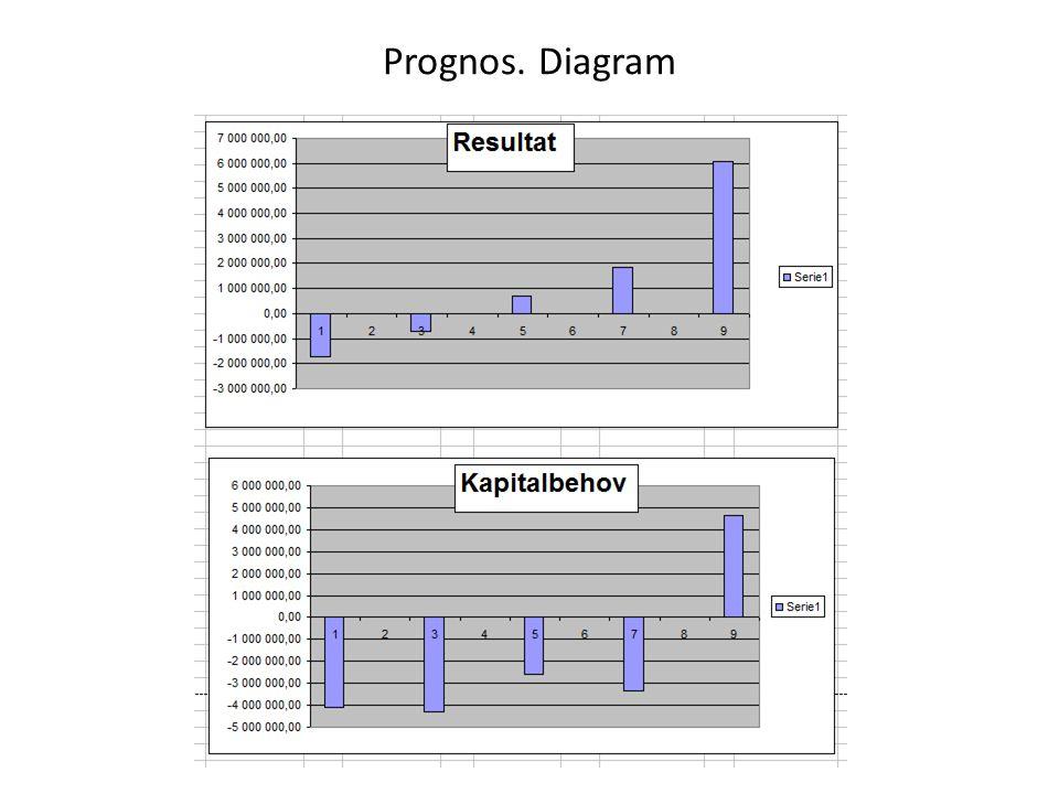 Prognos. Diagram