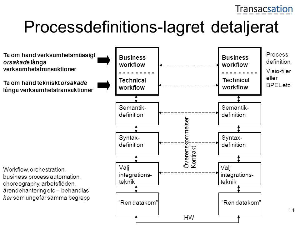 """14 Processdefinitions-lagret detaljerat """"Ren datakom"""" HW Syntax- definition Semantik- definition Process- definition. Visio-filer eller BPEL etc Välj"""