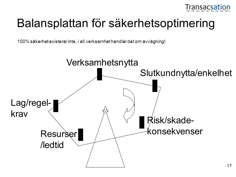 15 Balansplattan för säkerhetsoptimering Slutkundnytta/enkelhet Risk/skade- konsekvenser Verksamhetsnytta Lag/regel- krav Resurser /ledtid 100% säkerh