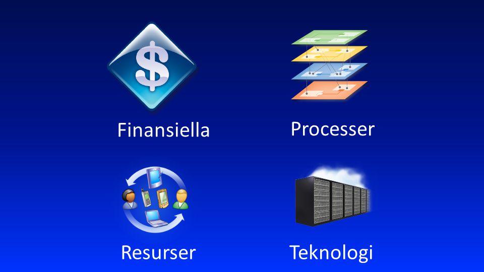 Resurser Finansiella Processer Teknologi