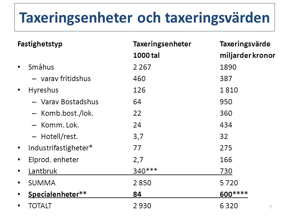 Taxeringsenheter och taxeringsvärden FastighetstypTaxeringsenheter Taxeringsvärde 1000 talmiljarder kronor • Småhus 2 267 1890 – varav fritidshus 460