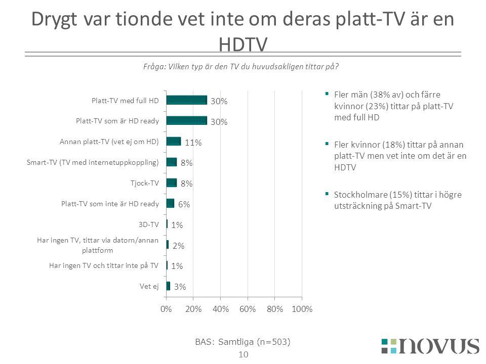 10  Fler män (38% av) och färre kvinnor (23%) tittar på platt-TV med full HD  Fler kvinnor (18%) tittar på annan platt-TV men vet inte om det är en