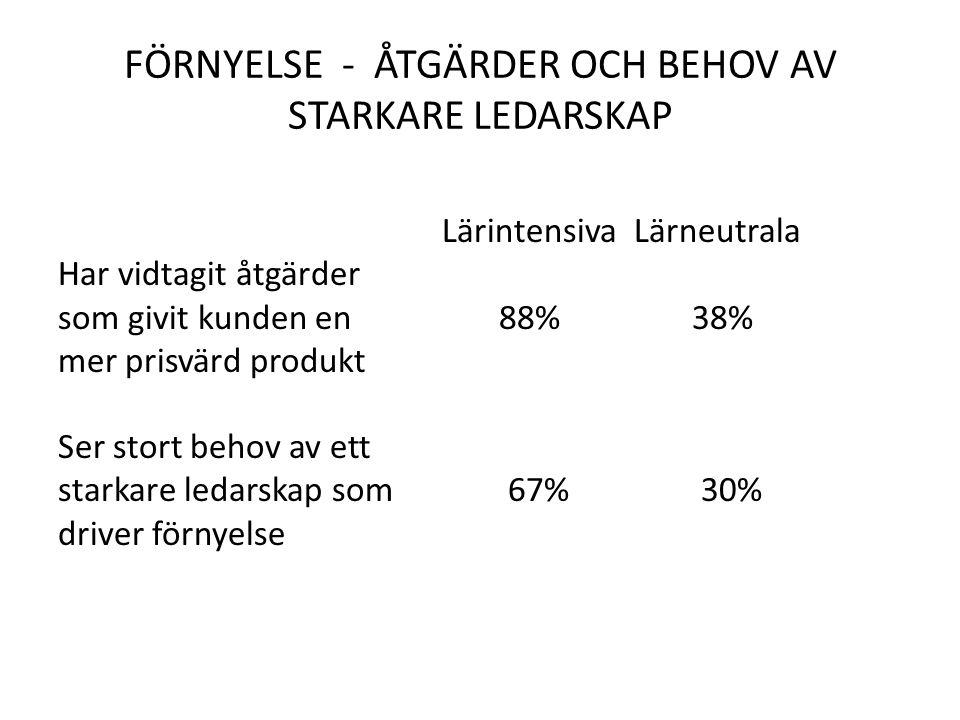 FÖRNYELSE - ÅTGÄRDER OCH BEHOV AV STARKARE LEDARSKAP Lärintensiva Lärneutrala Har vidtagit åtgärder som givit kunden en 88% 38% mer prisvärd produkt S