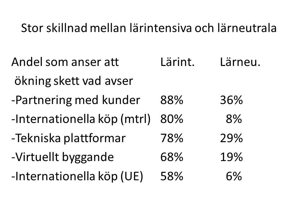 Stor skillnad mellan lärintensiva och lärneutrala Andel som anser att Lärint.Lärneu. ökning skett vad avser -Partnering med kunder88%36% -Internatione