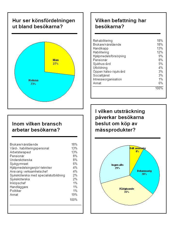 Varifrån kom fackbesökarna? Från andra länder kom 1% fackbesökare. 2% 3% 9% 3% 71% 11%