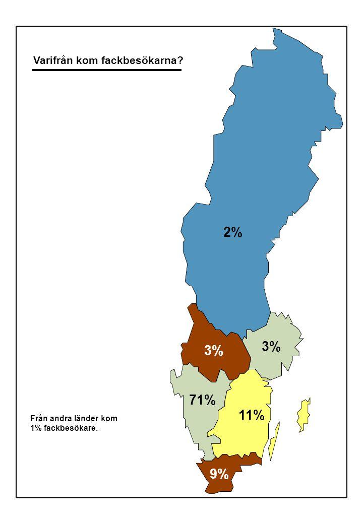 Varifrån kom besökarna? 5% 3% 9% 0% 13% 4% 1% 9% 6% 75% 37% 1% 3% 10% 11% 0%