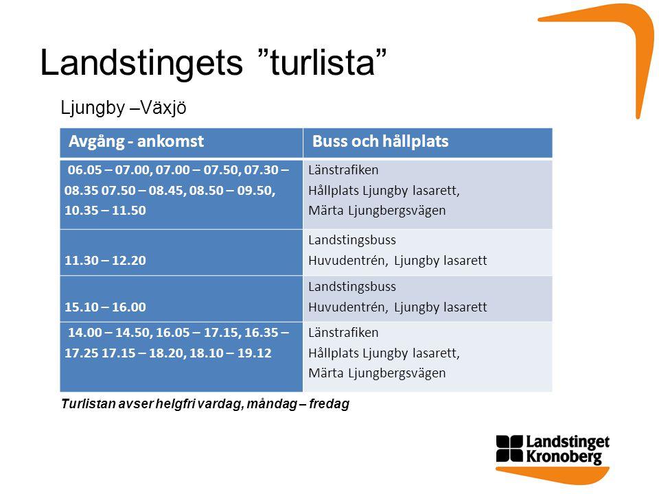 Landstingets turlista Ljungby –Växjö Turlistan avser helgfri vardag, måndag – fredag Avgång - ankomst Buss och hållplats 06.05 – 07.00, 07.00 – 07.50, 07.30 – 08.35 07.50 – 08.45, 08.50 – 09.50, 10.35 – 11.50 Länstrafiken Hållplats Ljungby lasarett, Märta Ljungbergsvägen 11.30 – 12.20 Landstingsbuss Huvudentrén, Ljungby lasarett 15.10 – 16.00 Landstingsbuss Huvudentrén, Ljungby lasarett 14.00 – 14.50, 16.05 – 17.15, 16.35 – 17.25 17.15 – 18.20, 18.10 – 19.12 Länstrafiken Hållplats Ljungby lasarett, Märta Ljungbergsvägen