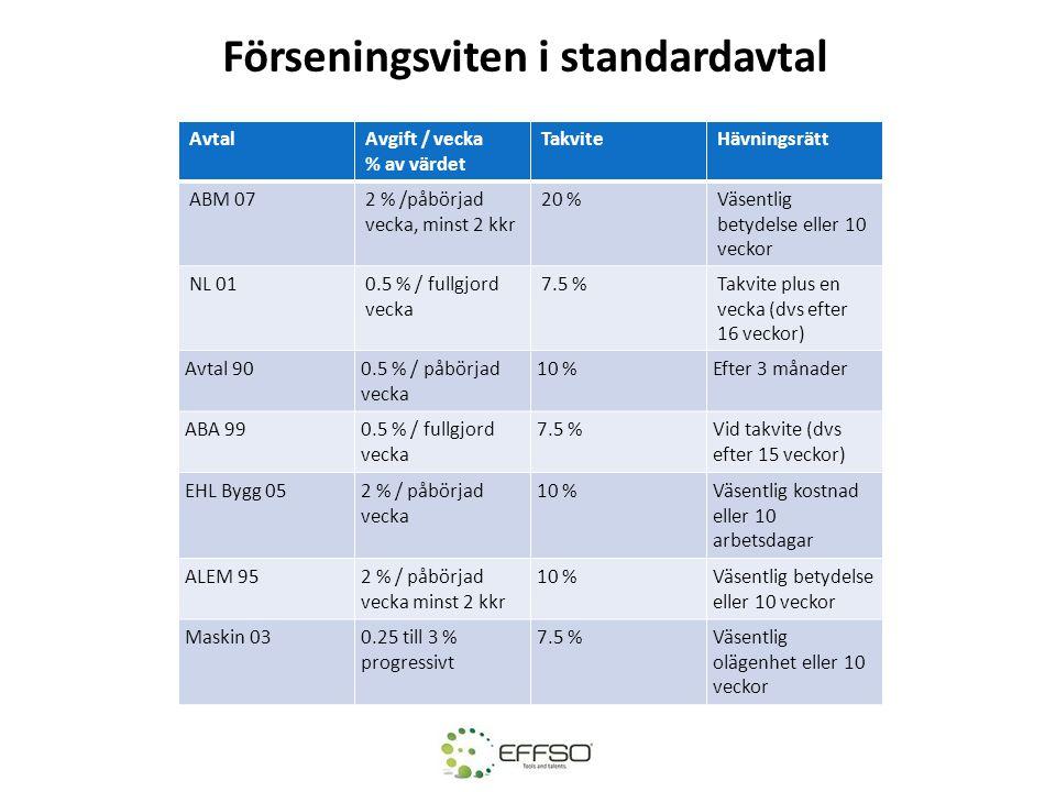 AvtalAvgift / vecka % av värdet TakviteHävningsrätt ABM 072 % /påbörjad vecka, minst 2 kkr 20 %Väsentlig betydelse eller 10 veckor NL 010.5 % / fullgj